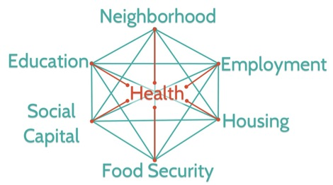 Social Determinants Of Health The Ripple Effect Americas