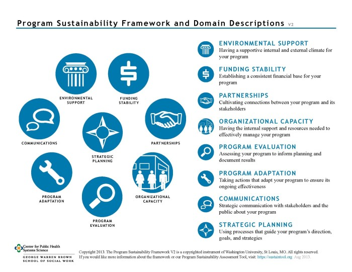 Program Sustainability Framework with Domain Descriptions