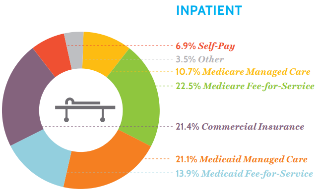 Inpatient payers at essential hospitals